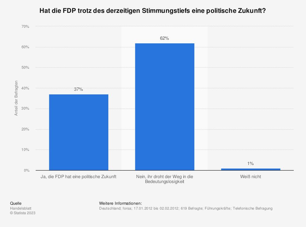 Statistik: Hat die FDP trotz des derzeitigen Stimmungstiefs eine politische Zukunft? | Statista