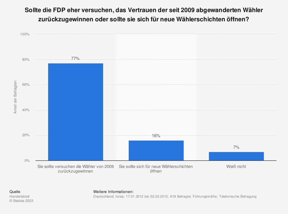 Statistik: Sollte die FDP eher versuchen, das Vertrauen der seit 2009 abgewanderten Wähler zurückzugewinnen oder sollte sie sich für neue Wählerschichten öffnen? | Statista