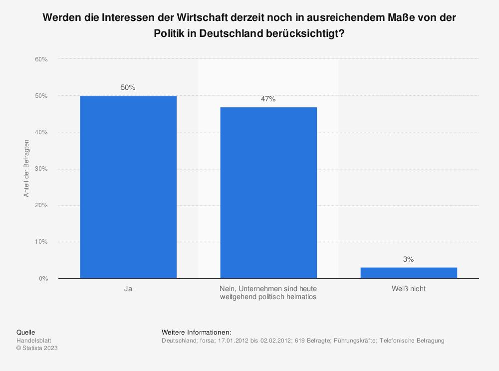 Statistik: Werden die Interessen der Wirtschaft derzeit noch in ausreichendem Maße von der Politik in Deutschland berücksichtigt? | Statista