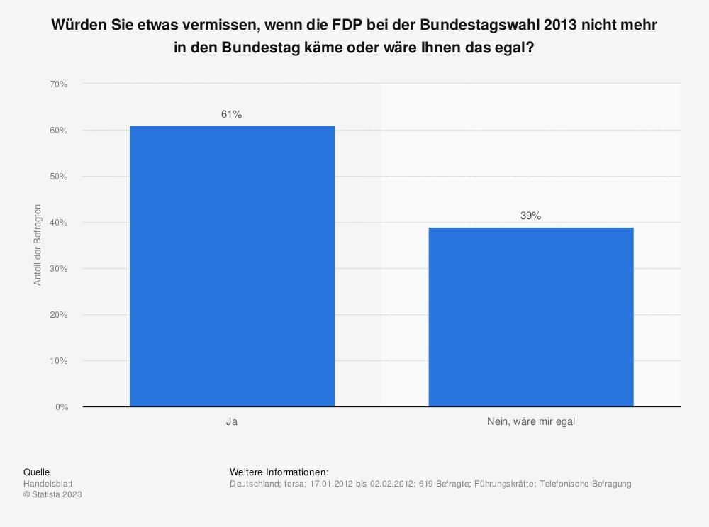 Statistik: Würden Sie etwas vermissen, wenn die FDP bei der Bundestagswahl 2013 nicht mehr in den Bundestag käme oder wäre Ihnen das egal? | Statista