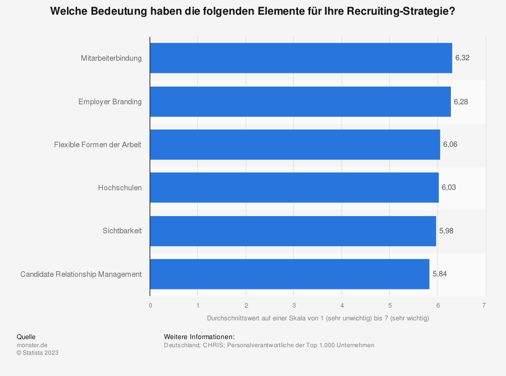 Statistik: Welche Bedeutung haben die folgenden Elemente für Ihre Recruiting-Strategie? | Statista