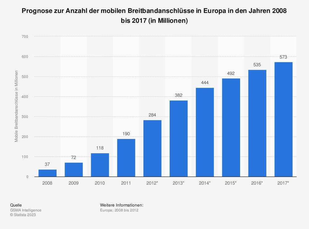 Statistik: Prognose zur Anzahl der mobilen Breitbandanschlüsse in Europa in den Jahren 2008 bis 2017 (in Millionen) | Statista