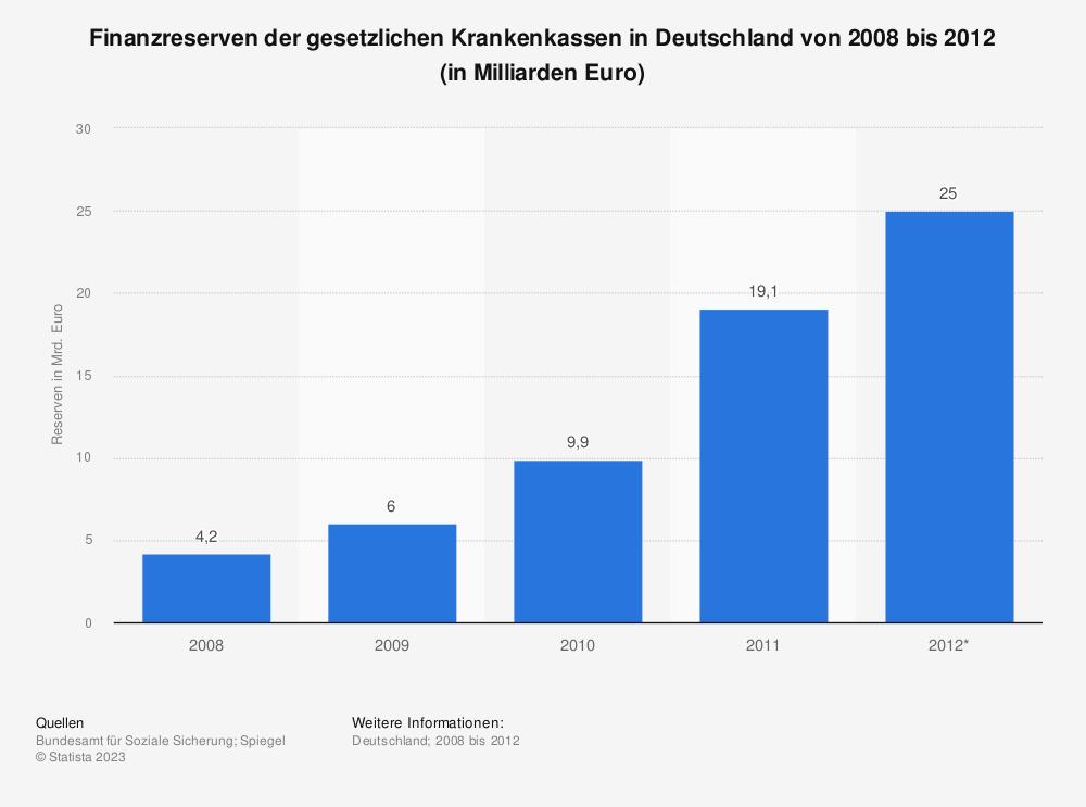 Statistik: Finanzreserven der gesetzlichen Krankenkassen in Deutschland von 2008 bis 2012 (in Milliarden Euro) | Statista