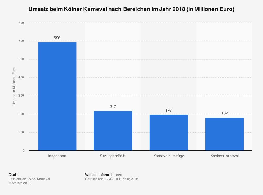 Statistik: Umsatz beim Kölner Karneval nach Bereichen im Jahr 2018 (in Millionen Euro) | Statista
