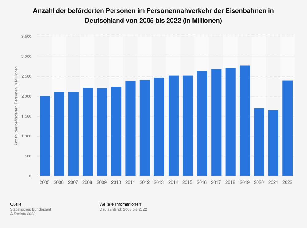 Statistik: Anzahl der beförderten Personen im Personennahverkehr der Eisenbahnen in Deutschland von 2005 bis 2017 (in Millionen) | Statista
