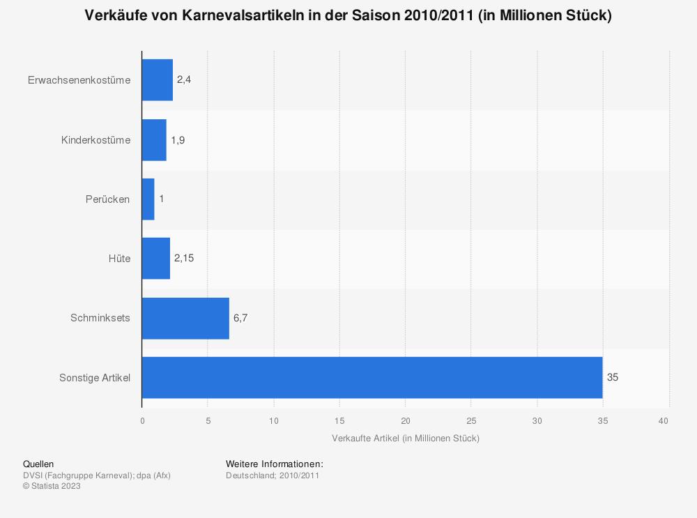 Statistik: Verkäufe von Karnevalsartikeln in der Saison 2010/2011 (in Millionen Stück) | Statista