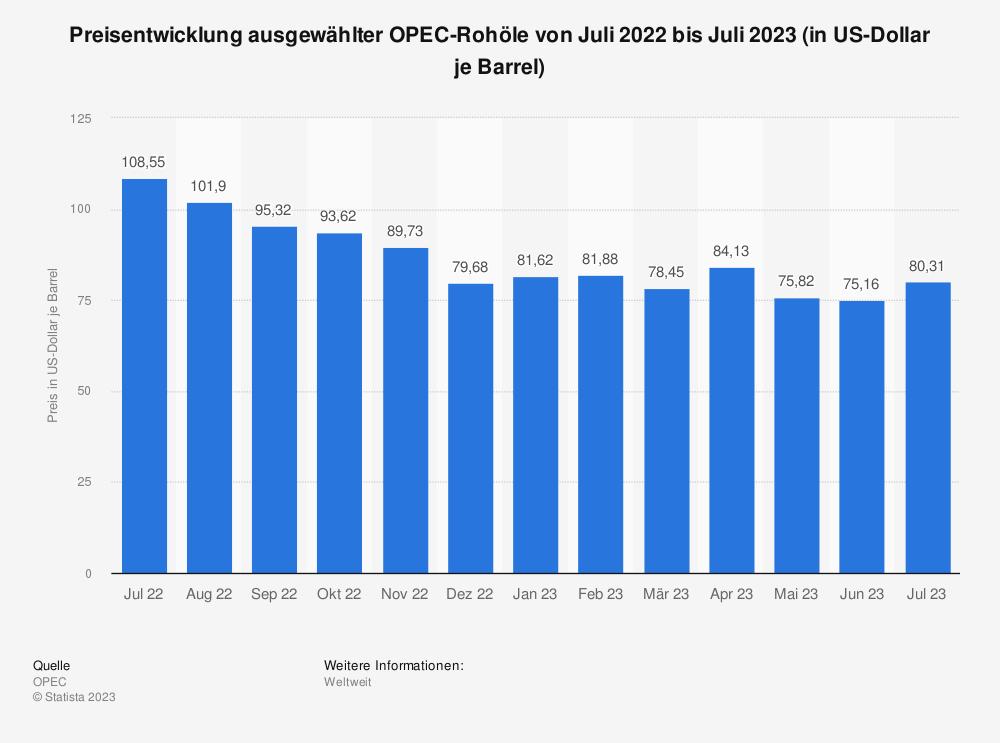 Statistik: Preisentwicklung ausgewählter OPEC-Rohöle von Mai 2018 bis Mai 2019 (in US-Dollar je Barrel) | Statista