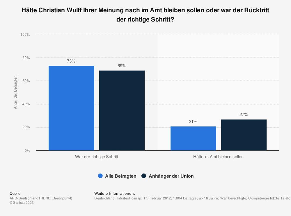 Statistik: Hätte Christian Wulff Ihrer Meinung nach im Amt bleiben sollen oder war der Rücktritt der richtige Schritt?   Statista