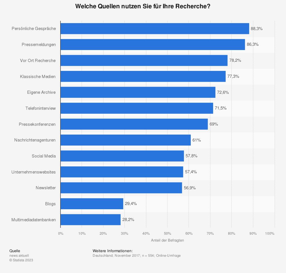 Statistik: Welche Quellen nutzen Sie für Ihre Arbeit? Wo recherchieren Sie nach Inhalten?   Statista