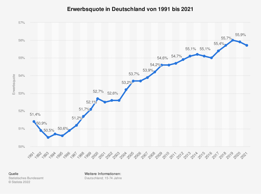 Statistik: Erwerbsquote in Deutschland von 1991 bis 2018 | Statista