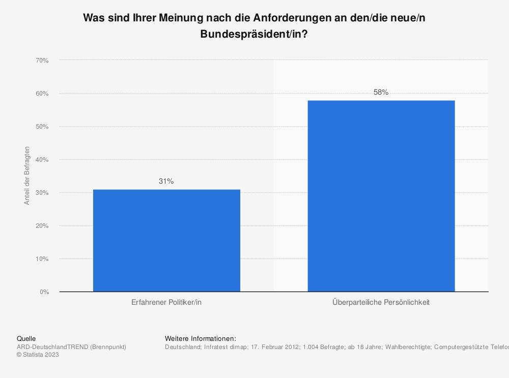 Statistik: Was sind Ihrer Meinung nach die Anforderungen an den/die neue/n Bundespräsident/in? | Statista