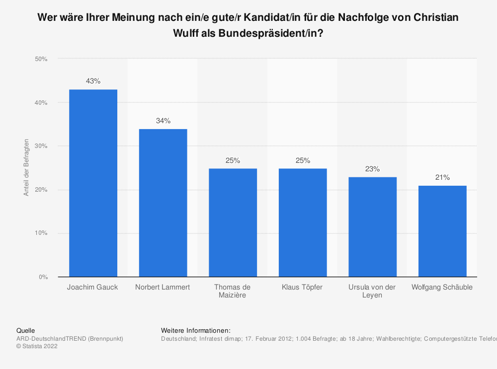 Statistik: Wer wäre Ihrer Meinung nach ein/e gute/r Kandidat/in für die Nachfolge von Christian Wulff als Bundespräsident/in? | Statista