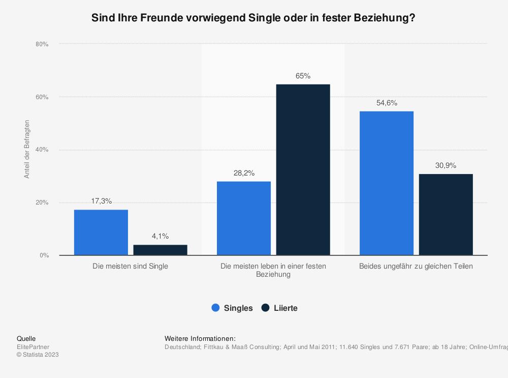 Statistik: Sind Ihre Freunde vorwiegend Single oder in fester Beziehung? | Statista