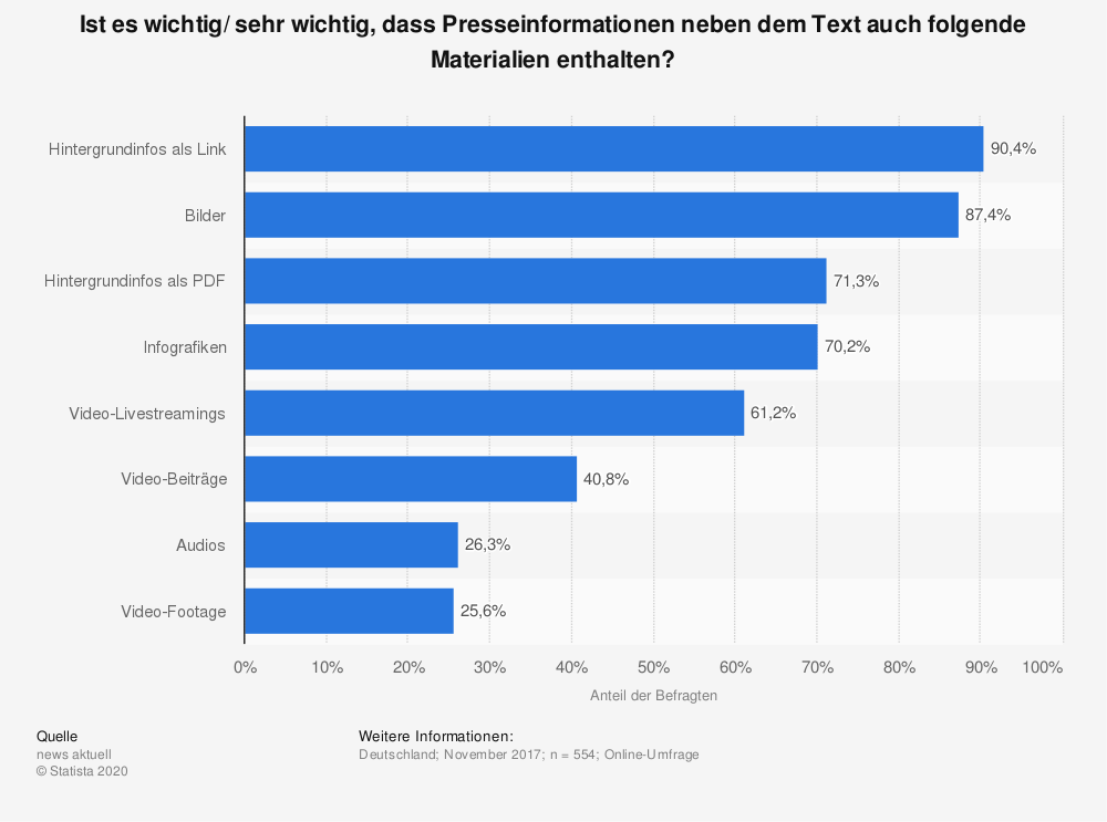 Statistik: Ist es wichtig/ sehr wichtig, dass Presseinformationen neben dem Text auch folgende Materialien enthalten? | Statista