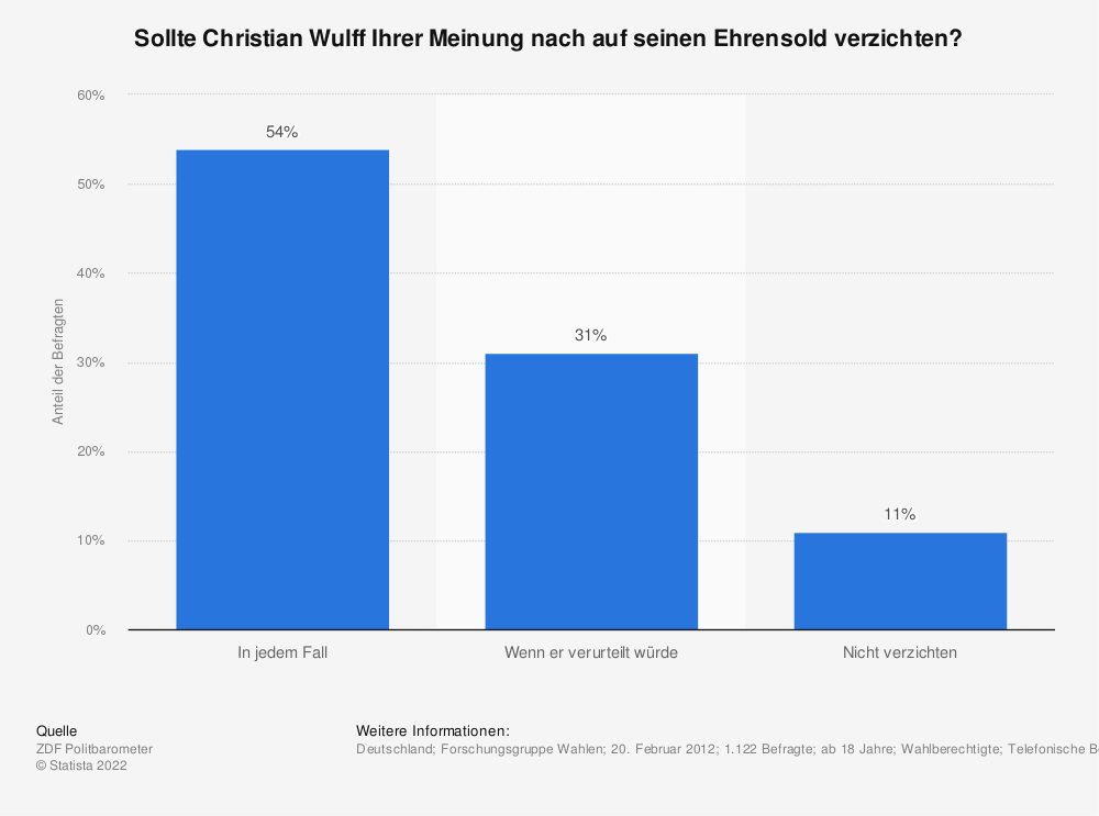 Statistik: Sollte Christian Wulff Ihrer Meinung nach auf seinen Ehrensold verzichten? | Statista