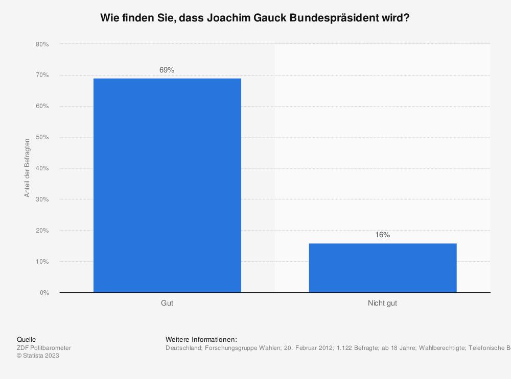 Statistik: Wie finden Sie, dass Joachim Gauck Bundespräsident wird? | Statista