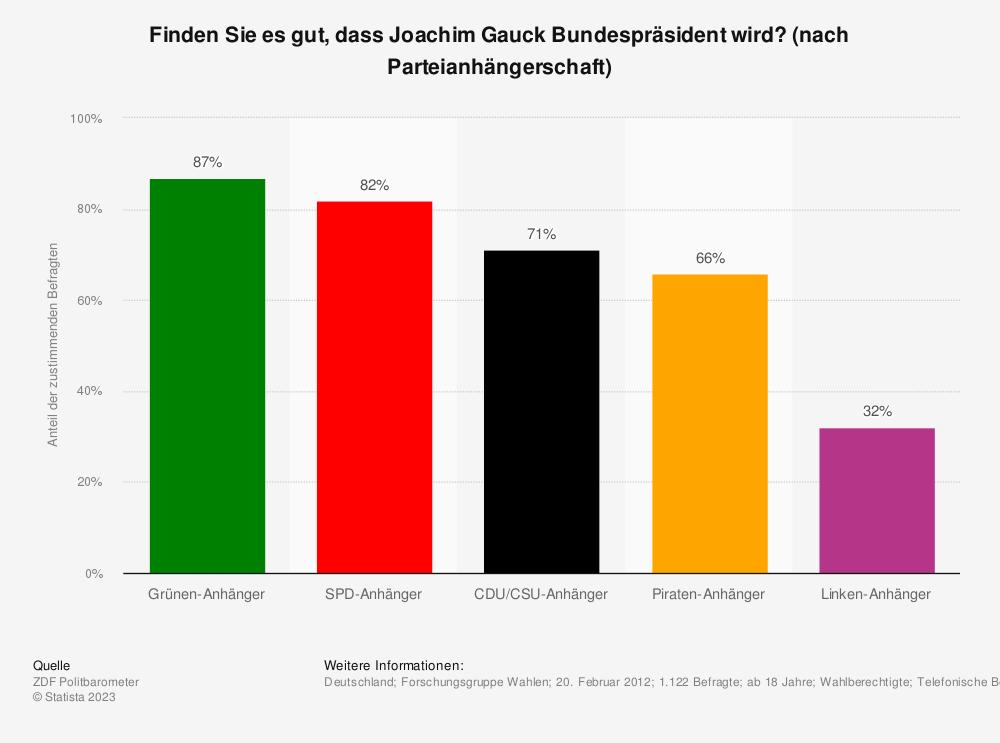 Statistik: Finden Sie es gut, dass Joachim Gauck Bundespräsident wird? (nach Parteianhängerschaft) | Statista