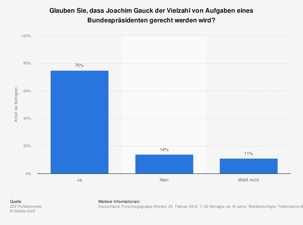 Statistik: Glauben Sie, dass Joachim Gauck der Vielzahl von Aufgaben eines Bundespräsidenten gerecht werden wird? | Statista