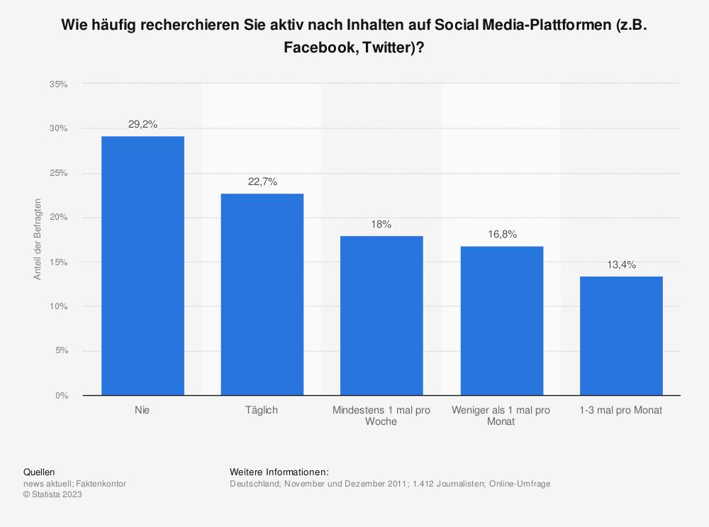 Statistik: Wie häufig recherchieren Sie aktiv nach Inhalten auf Social Media-Plattformen (z.B. Facebook, Twitter)? | Statista