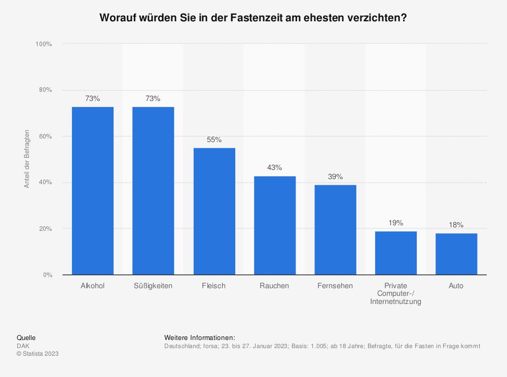 Statistik: Worauf würden Sie in der Fastenzeit am ehesten verzichten? | Statista