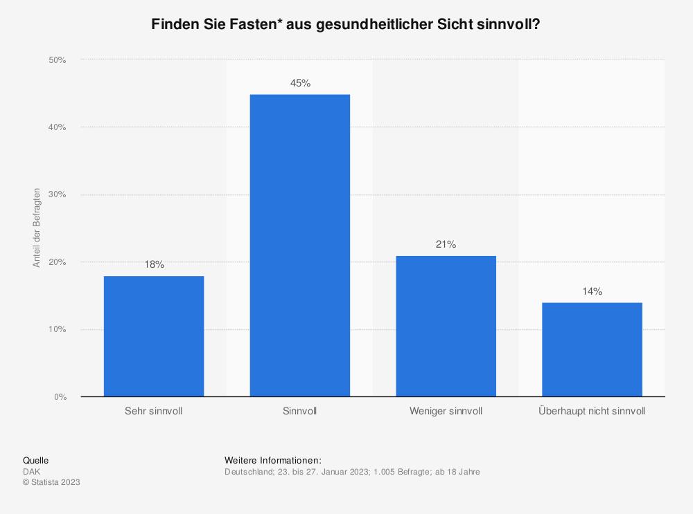 Statistik: Finden Sie Fasten* aus gesundheitlicher Sicht sinnvoll? | Statista