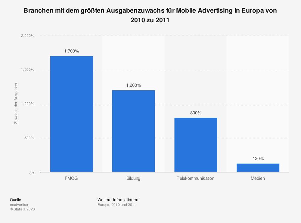 Statistik: Branchen mit dem größten Ausgabenzuwachs für Mobile Advertising in Europa von 2010 zu 2011 | Statista