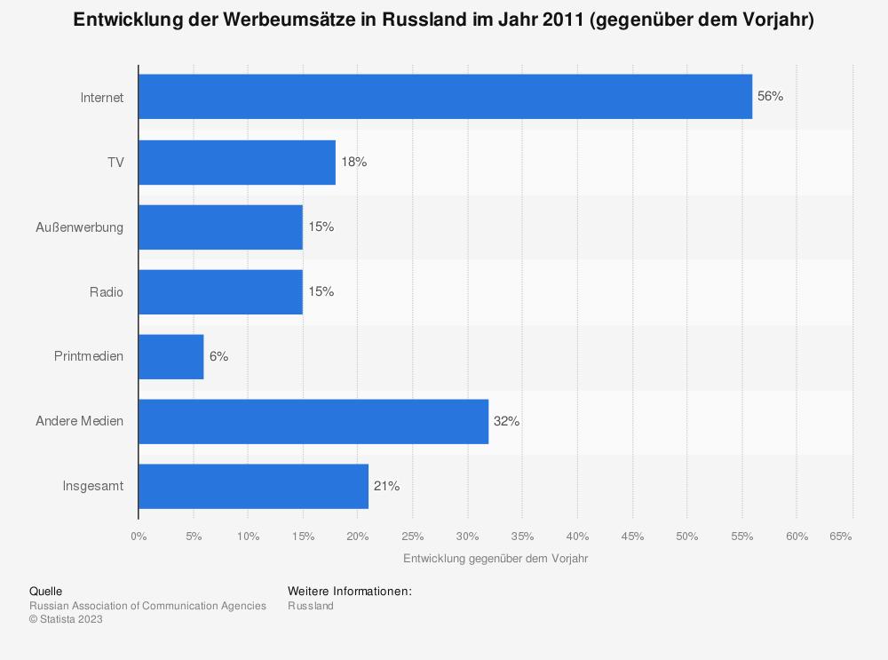 Statistik: Entwicklung der Werbeumsätze in Russland im Jahr 2011 (gegenüber dem Vorjahr) | Statista