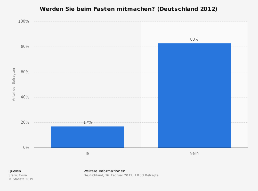 Statistik: Werden Sie beim Fasten mitmachen? (Deutschland 2012) | Statista