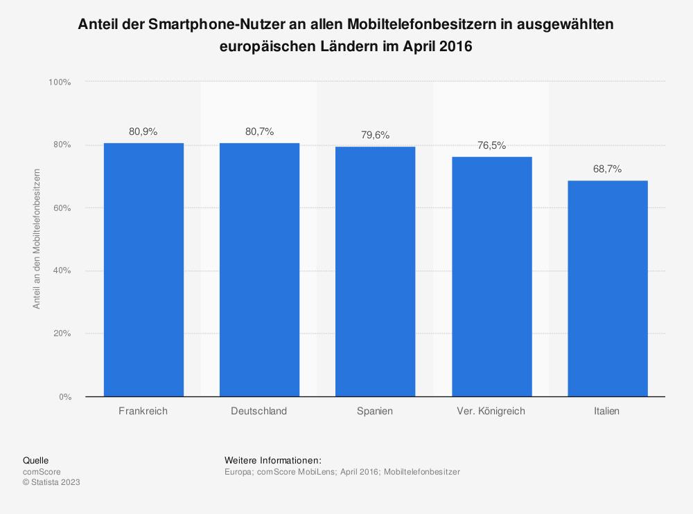 Statistik: Anteil der Smartphone-Nutzer an allen Mobiltelefonbesitzern in ausgewählten europäischen Ländern im April 2016 | Statista