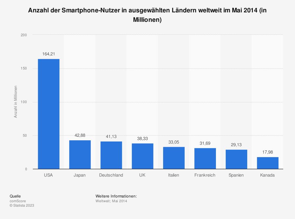 Statistik: Anzahl der Smartphone-Nutzer in ausgewählten Ländern weltweit im Mai 2014 (in Millionen) | Statista
