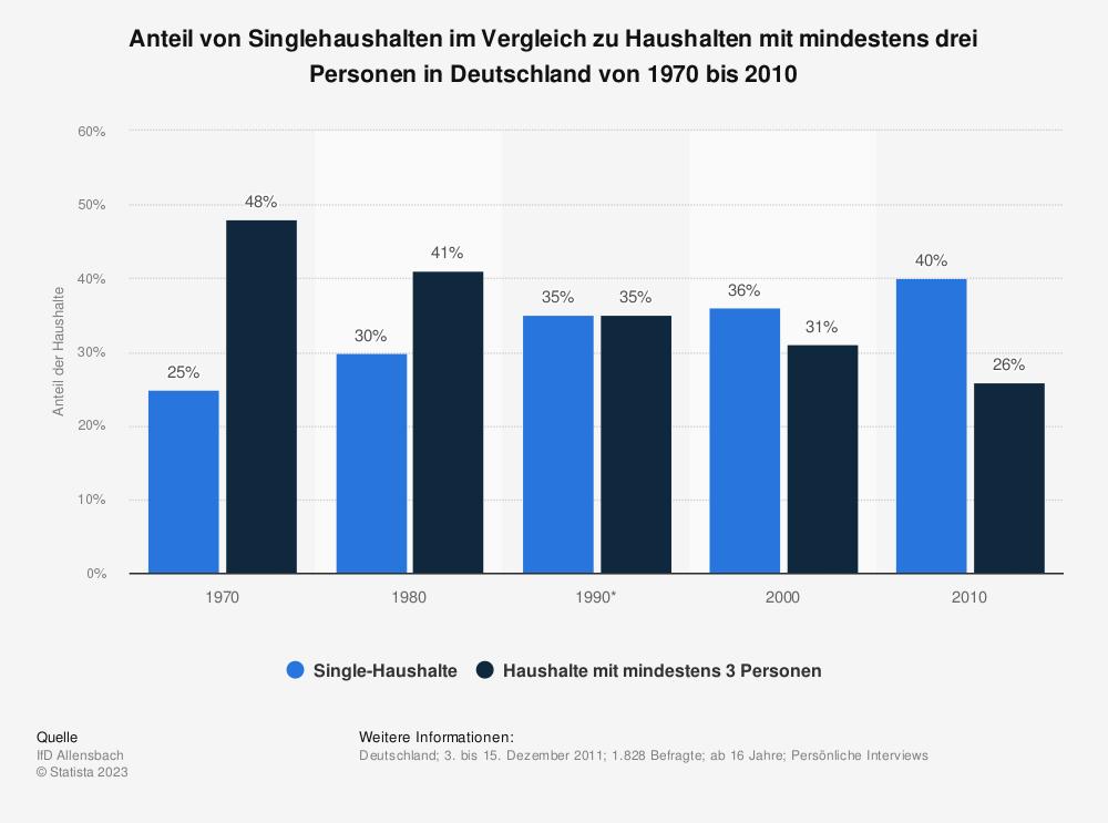 Statistik: Anteil von Singlehaushalten im Vergleich zu Haushalten mit mindestens drei Personen in Deutschland von 1970 bis 2010 | Statista