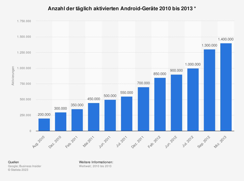 Statistik: Anzahl der täglich aktivierten Android-Geräte 2010 bis 2013 * | Statista