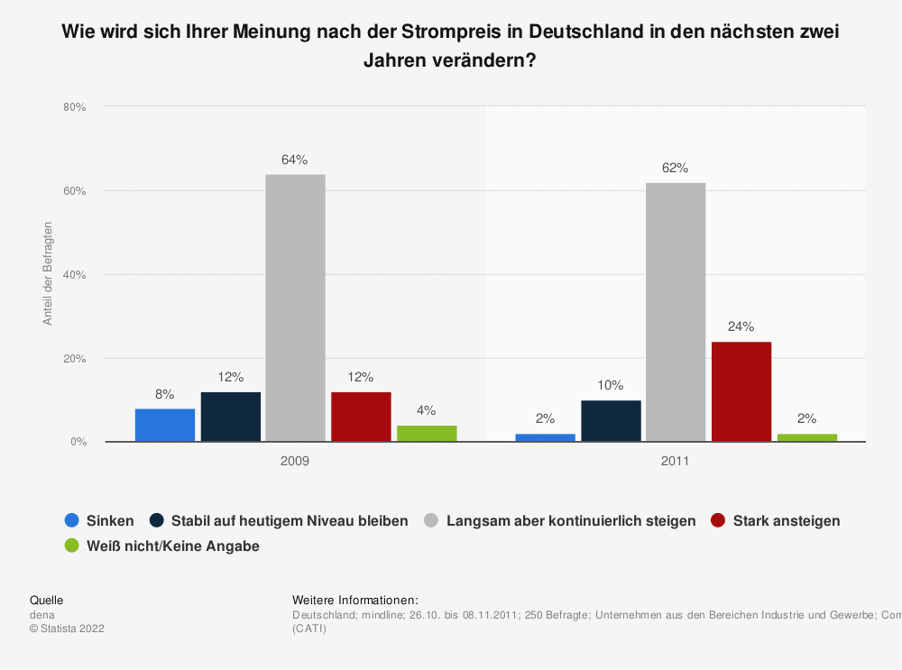 Statistik: Wie wird sich Ihrer Meinung nach der Strompreis in Deutschland in den nächsten zwei Jahren verändern? | Statista