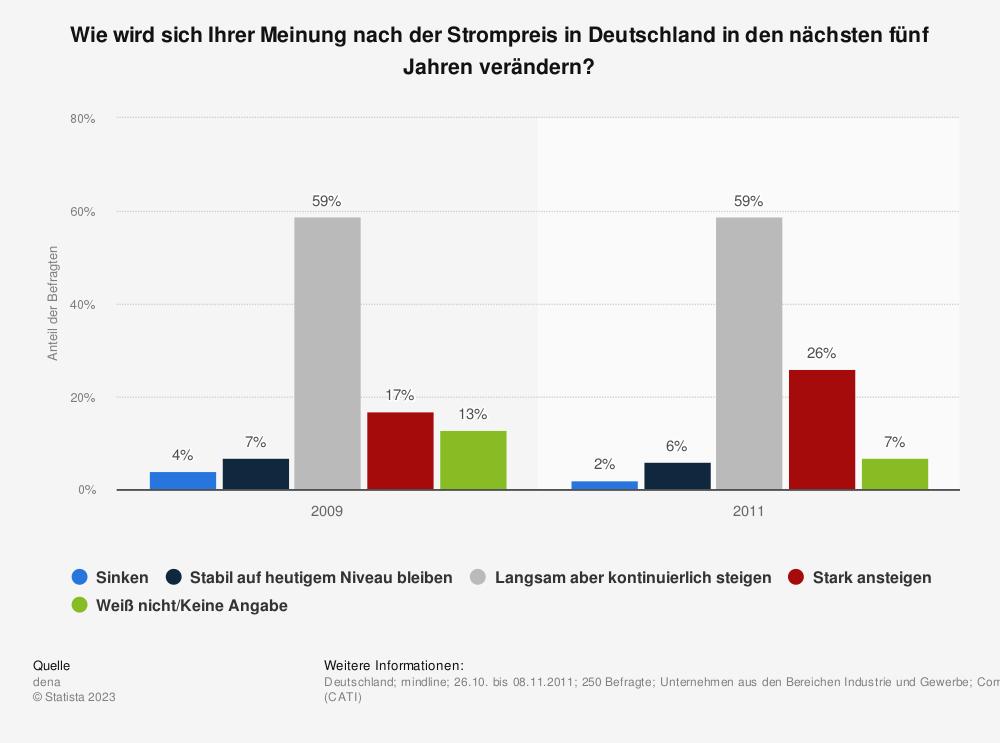 Statistik: Wie wird sich Ihrer Meinung nach der Strompreis in Deutschland in den nächsten fünf Jahren verändern? | Statista