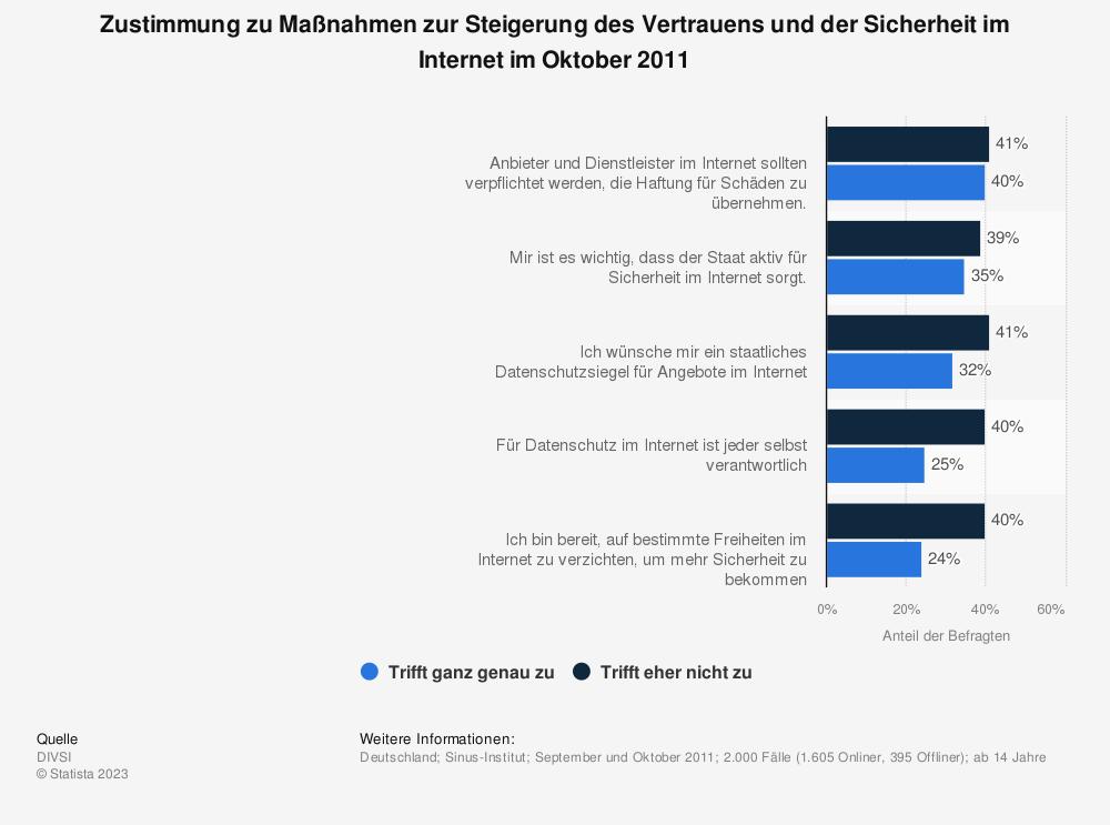 Statistik: Zustimmung zu Maßnahmen zur Steigerung des Vertrauens und der Sicherheit im Internet im Oktober 2011 | Statista