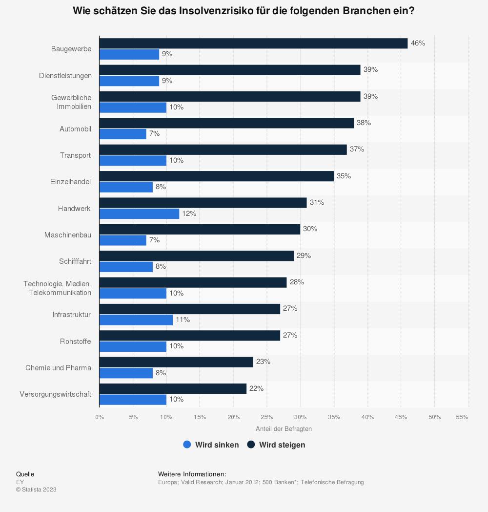 Statistik: Wie schätzen Sie das Insolvenzrisiko für die folgenden Branchen ein? | Statista