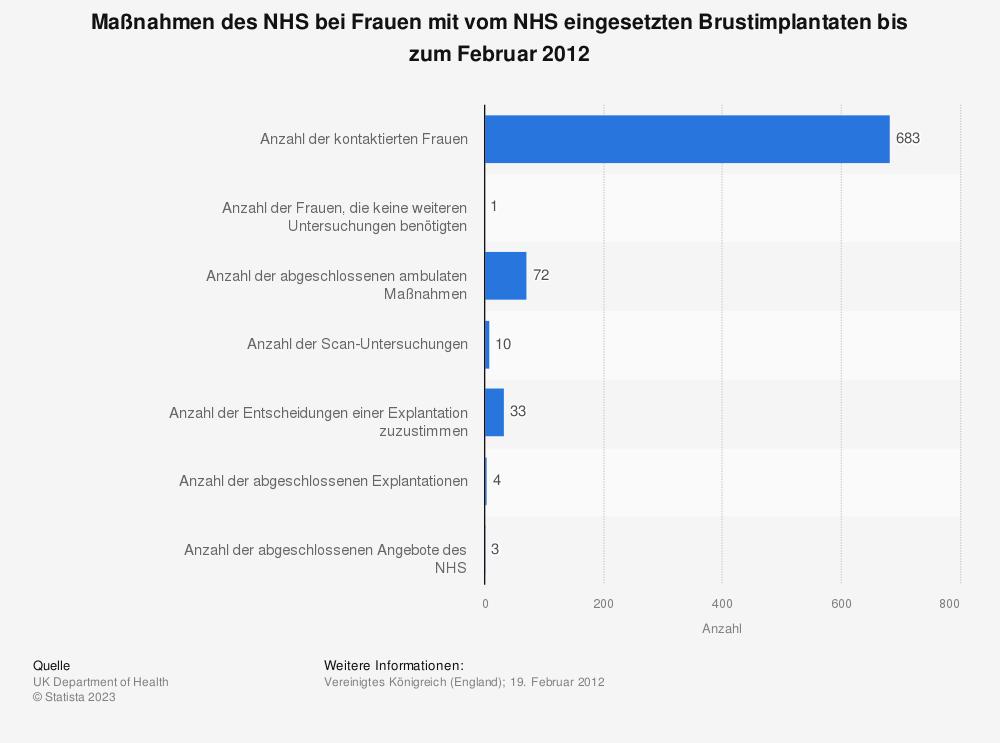 Statistik: Maßnahmen des NHS bei Frauen mit vom NHS eingesetzten Brustimplantaten bis zum Februar 2012 | Statista