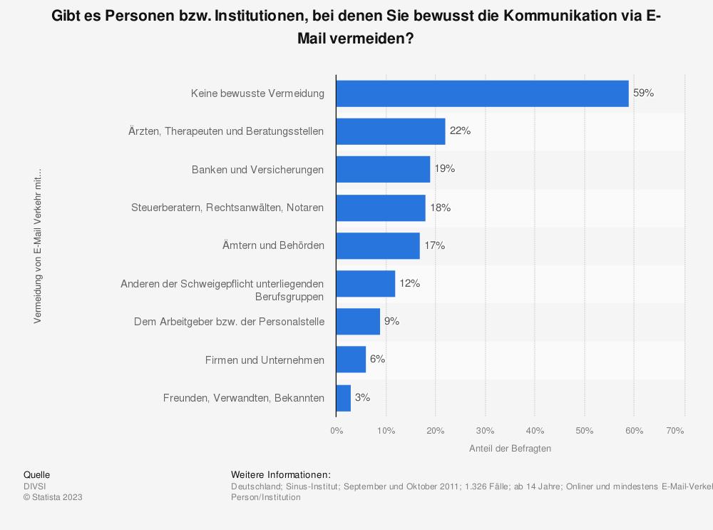 Statistik: Gibt es Personen bzw. Institutionen, bei denen Sie bewusst die Kommunikation via E-Mail vermeiden? | Statista