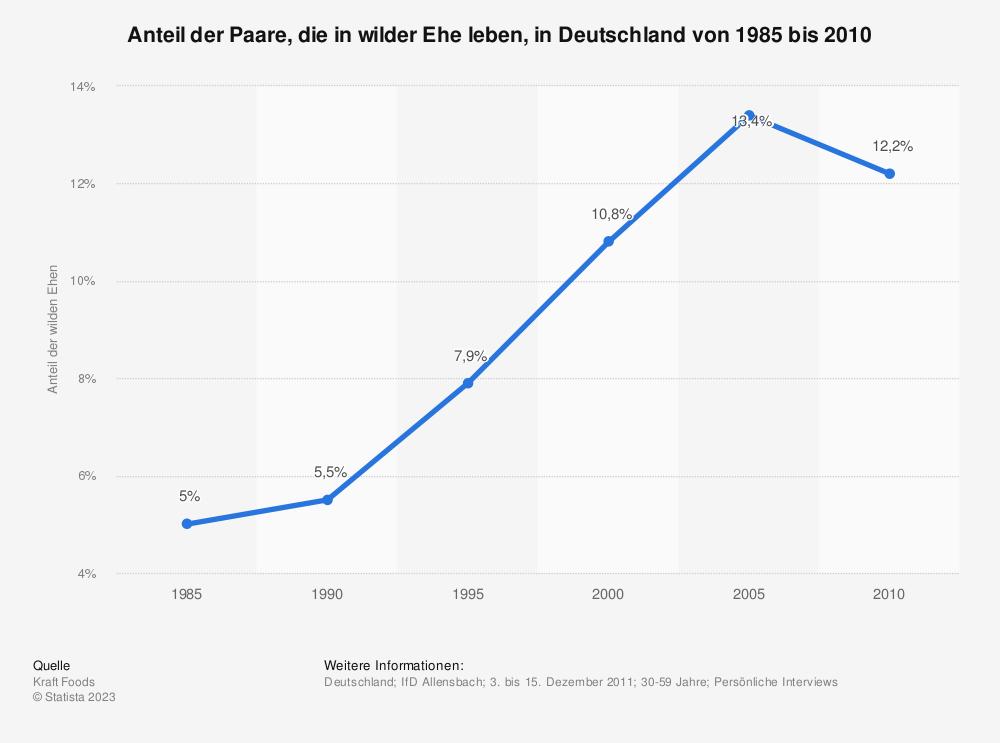 Statistik: Anteil der Paare, die in wilder Ehe leben, in Deutschland von 1985 bis 2010 | Statista