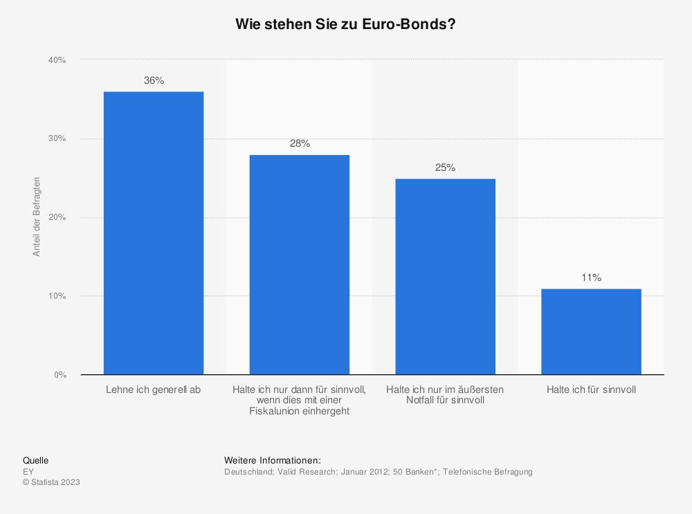 Statistik: Wie stehen Sie zu Euro-Bonds? | Statista