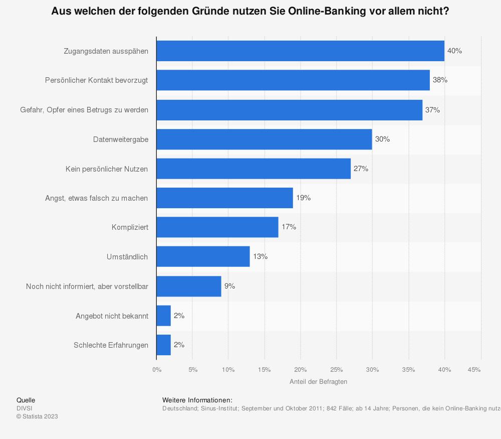 Statistik: Aus welchen der folgenden Gründe nutzen Sie Online-Banking vor allem nicht? | Statista