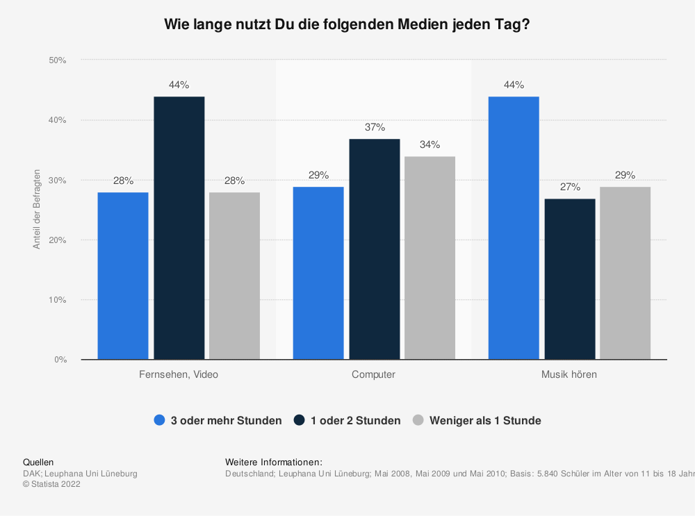 Statistik: Wie lange nutzt Du die folgenden Medien jeden Tag? | Statista