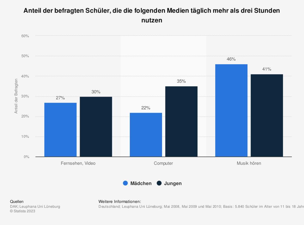 Statistik: Anteil der befragten Schüler, die die folgenden Medien täglich mehr als drei Stunden nutzen | Statista