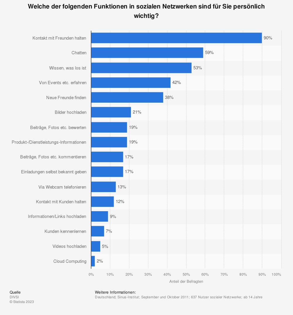 Statistik: Welche der folgenden Funktionen in sozialen Netzwerken sind für Sie persönlich wichtig? | Statista