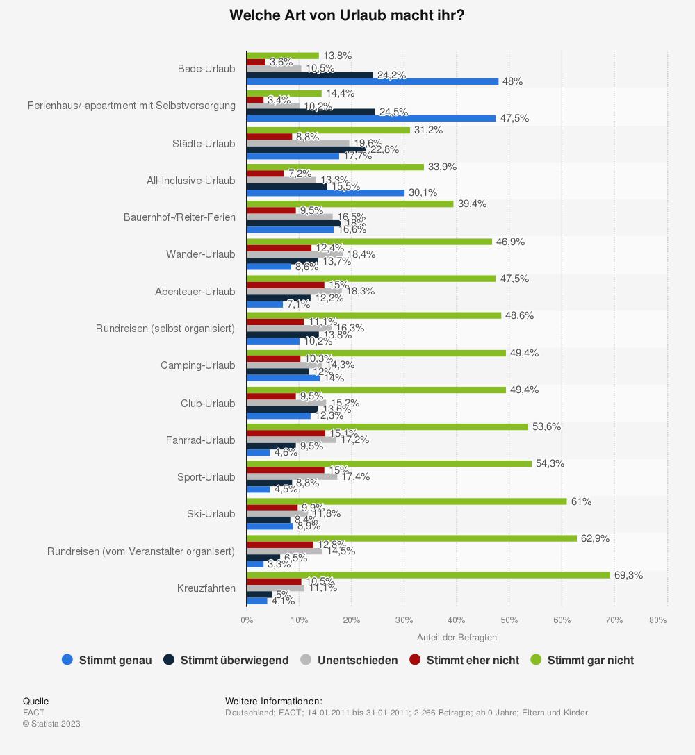 Statistik: Welche Art von Urlaub macht ihr? | Statista