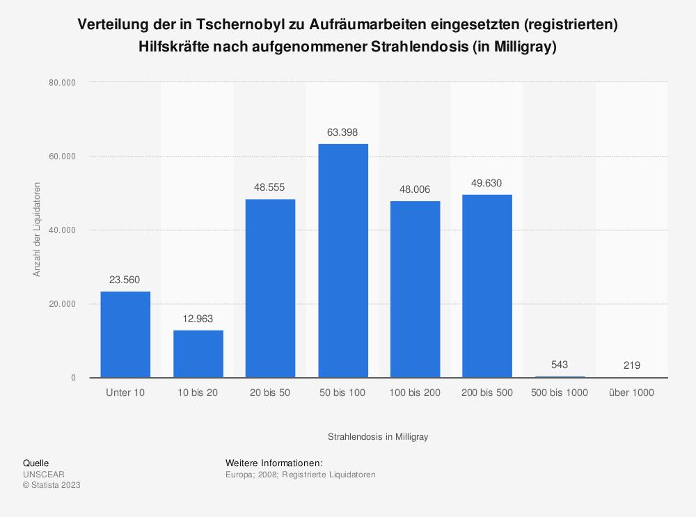 Statistik: Verteilung der in Tschernobyl zu Aufräumarbeiten eingesetzten (registrierten) Hilfskräfte nach aufgenommener Strahlendosis (in Milligray) | Statista