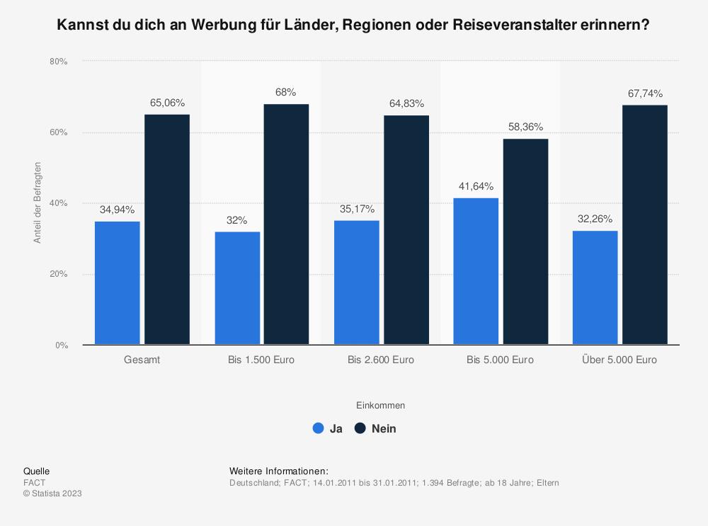 Statistik: Kannst du dich an Werbung für Länder, Regionen oder Reiseveranstalter erinnern? | Statista