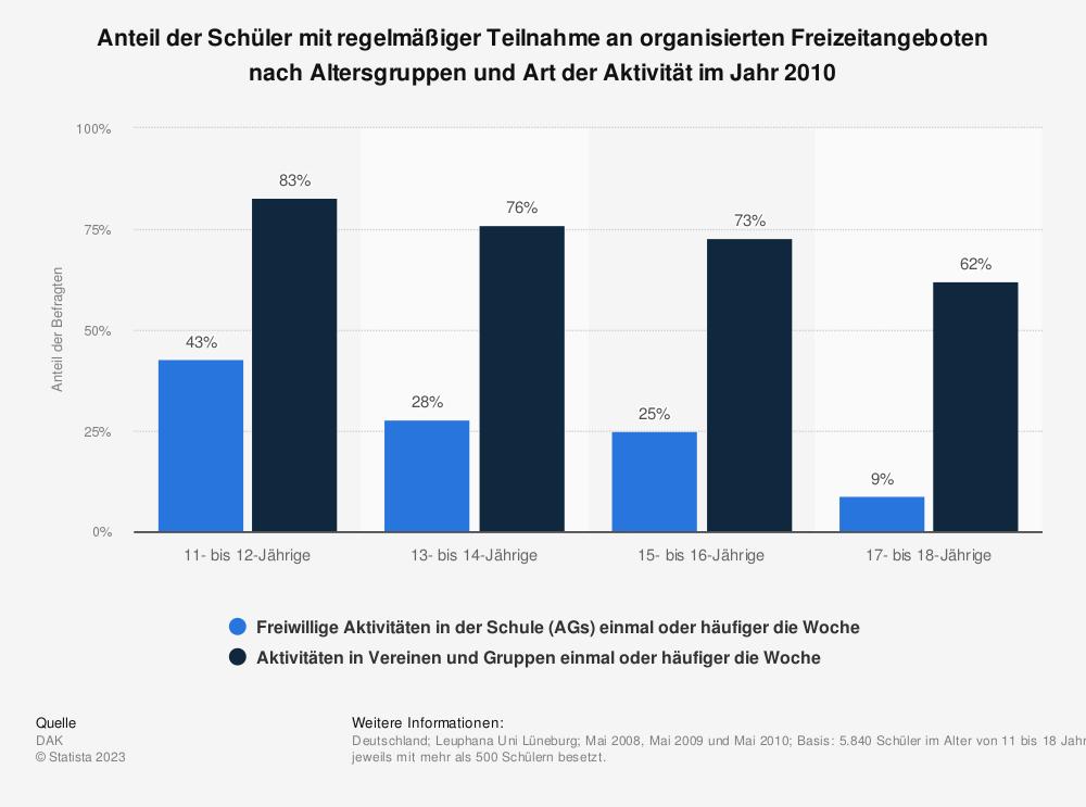 Statistik: Anteil der Schüler mit regelmäßiger Teilnahme an organisierten Freizeitangeboten nach Altersgruppen und Art der Aktivität im Jahr 2010 | Statista