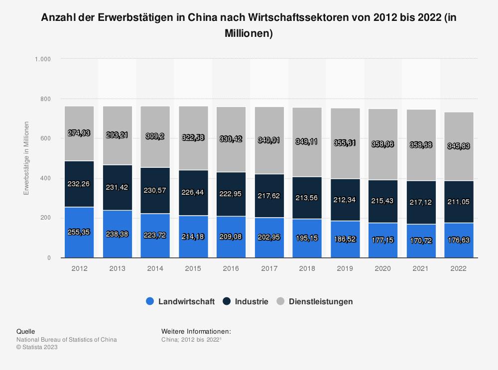 Statistik: Anzahl der Erwerbstätigen in China nach Wirtschaftssektoren von 2006 bis 2016 (in Millionen) | Statista