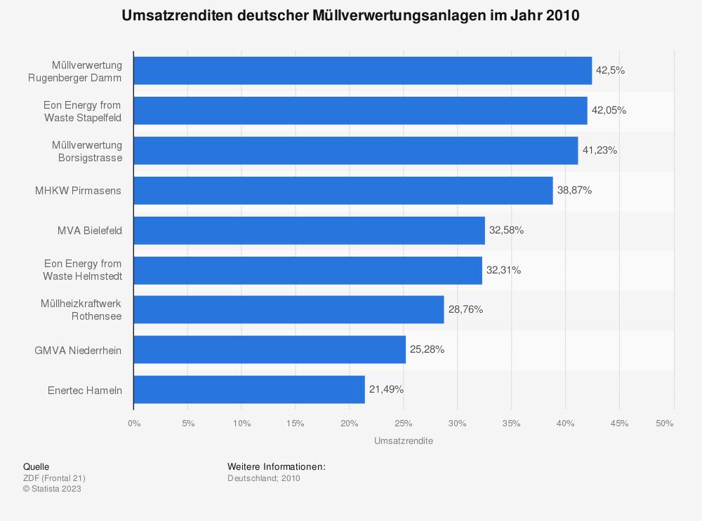 Statistik: Umsatzrenditen deutscher Müllverwertungsanlagen im Jahr 2010  | Statista